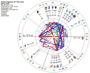 Aries ingress chart 2014